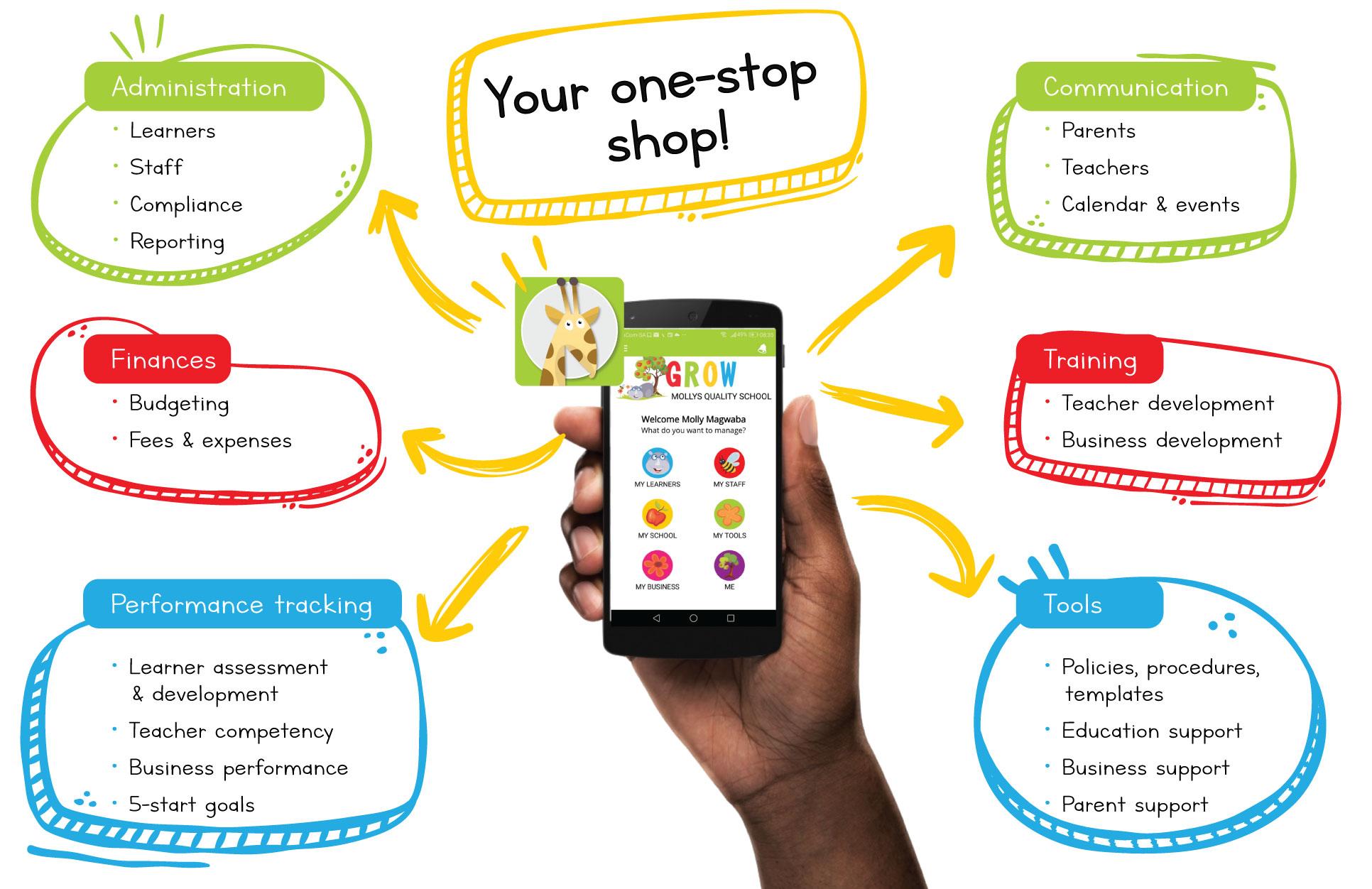 ECD App All the benefits of the Grow ECD app